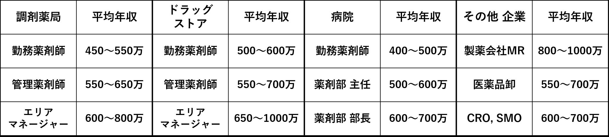 500 ホワイト 企業